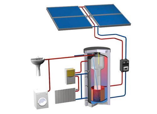 eau chaude sanitaire ecotech energies. Black Bedroom Furniture Sets. Home Design Ideas